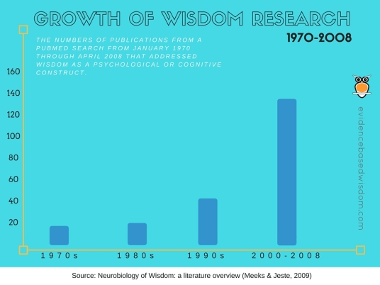 Growth of Wisdom Research