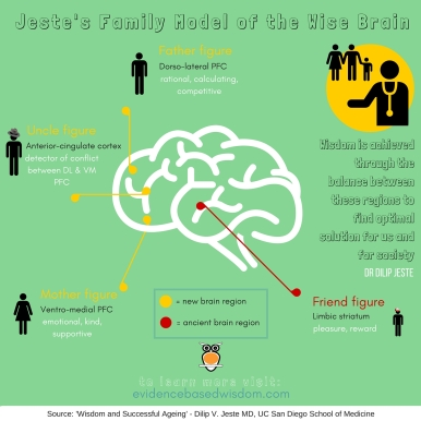 Jeste's Family Model of the Brain