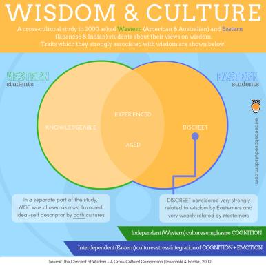 Wisdom & Culture