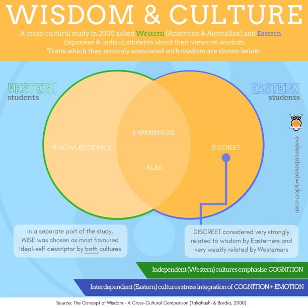 wisdom-culture